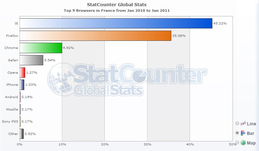 Graphique montrant les parts de marché des différents navigateur internet