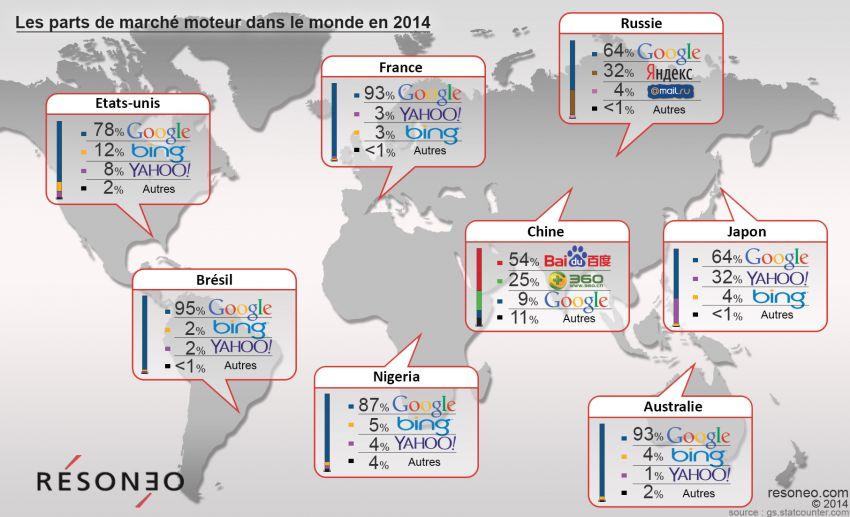 Carte représentant la part de marché des moteurs de recherche par continent. Un pays témoin est choisi à chaque fois