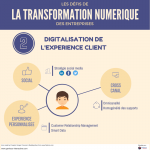 Les défis de la transformation numérique 2/4 : digitalisation de l'expérience client