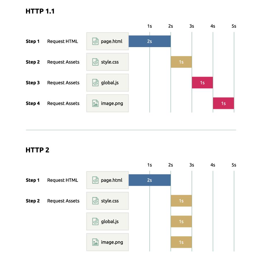 HTTP 1.1 VS HTTP 2